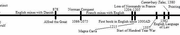 Timeline of English