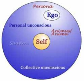 Psychologist Carl Jung's Model of the Psyche with Universal Archetypes.