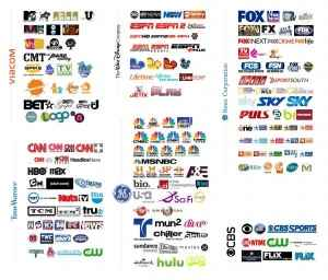 The concentration of media ownership currently, with all of the main media sources held by six corporations.