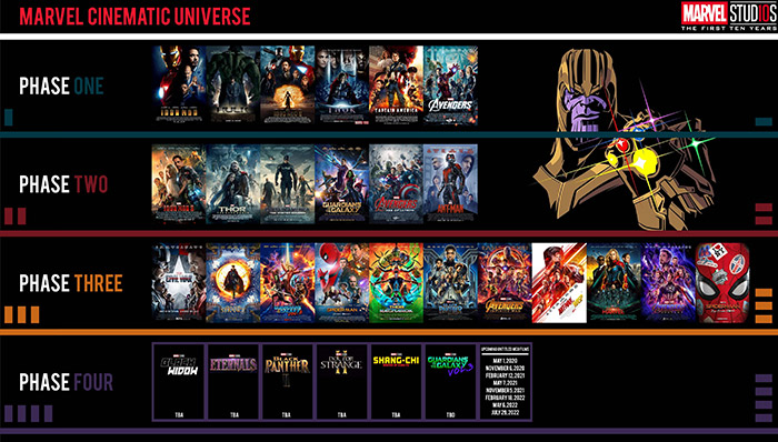 Marvel all movies